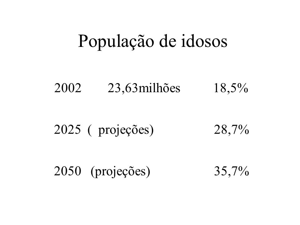 2025 ( projeções) 28,7% 2050 (projeções) 35,7% População de idosos