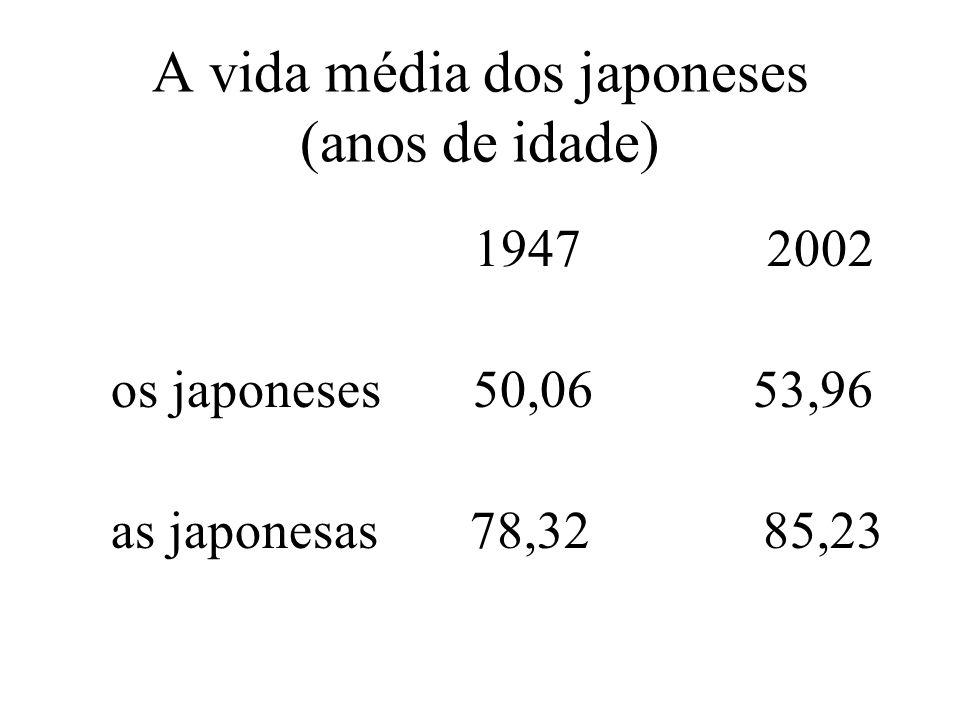A vida média dos japoneses (anos de idade)