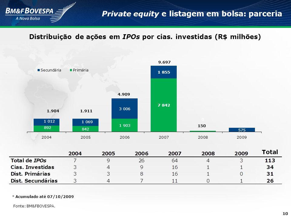 Distribuição de ações em IPOs por cias. investidas (R$ milhões)