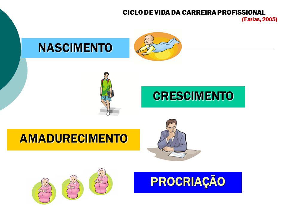 CICLO DE VIDA DA CARREIRA PROFISSIONAL