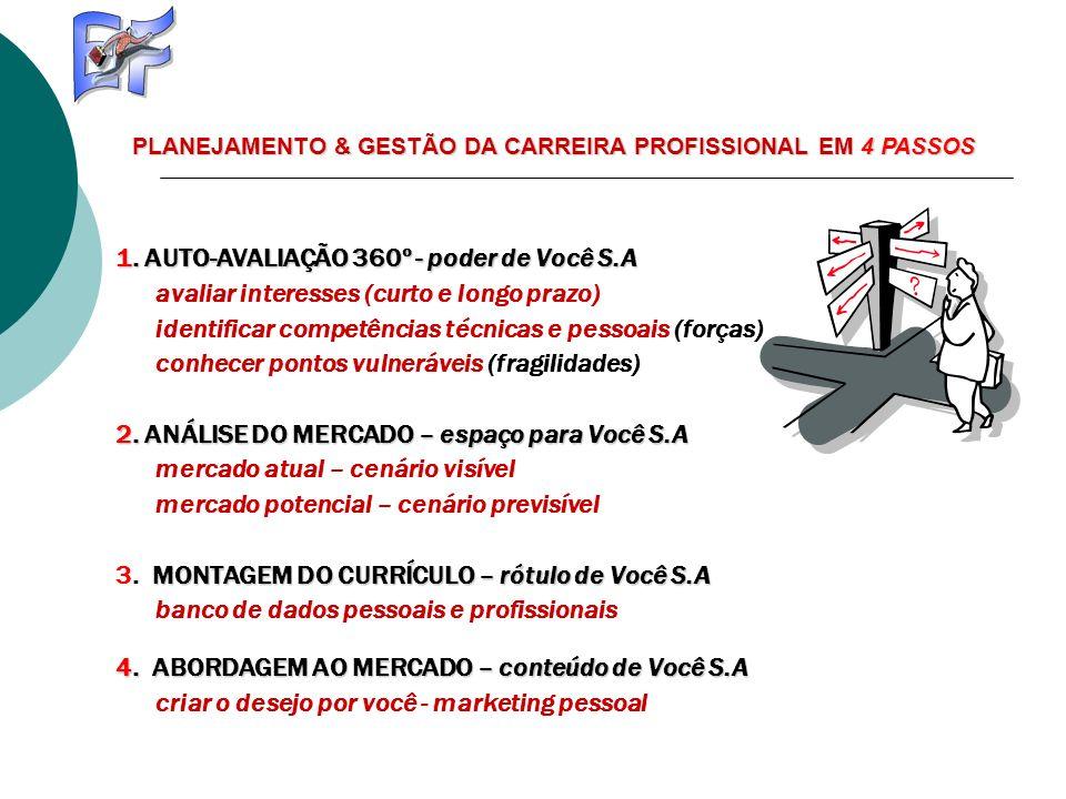PLANEJAMENTO & GESTÃO DA CARREIRA PROFISSIONAL EM 4 PASSOS