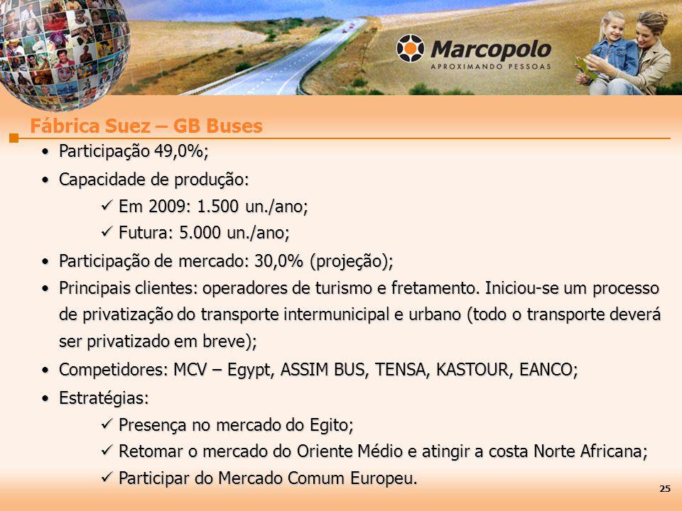 Fábrica Suez – GB Buses Participação 49,0%; Capacidade de produção:
