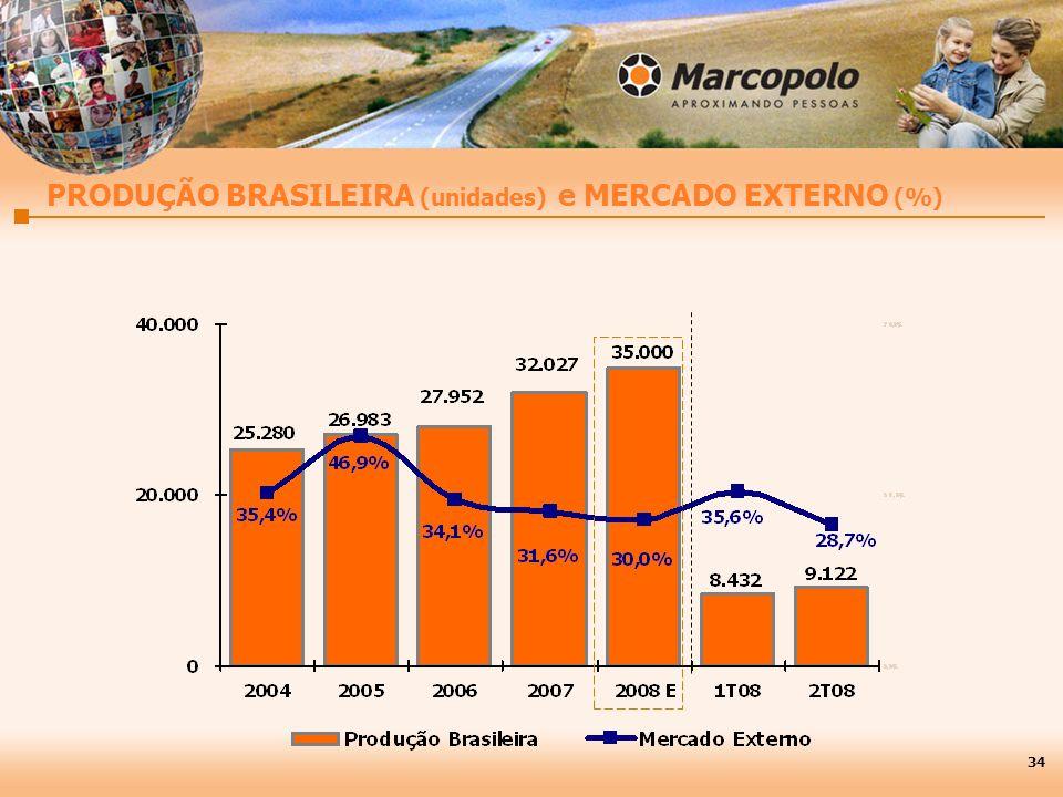 PRODUÇÃO BRASILEIRA (unidades) e MERCADO EXTERNO (%)