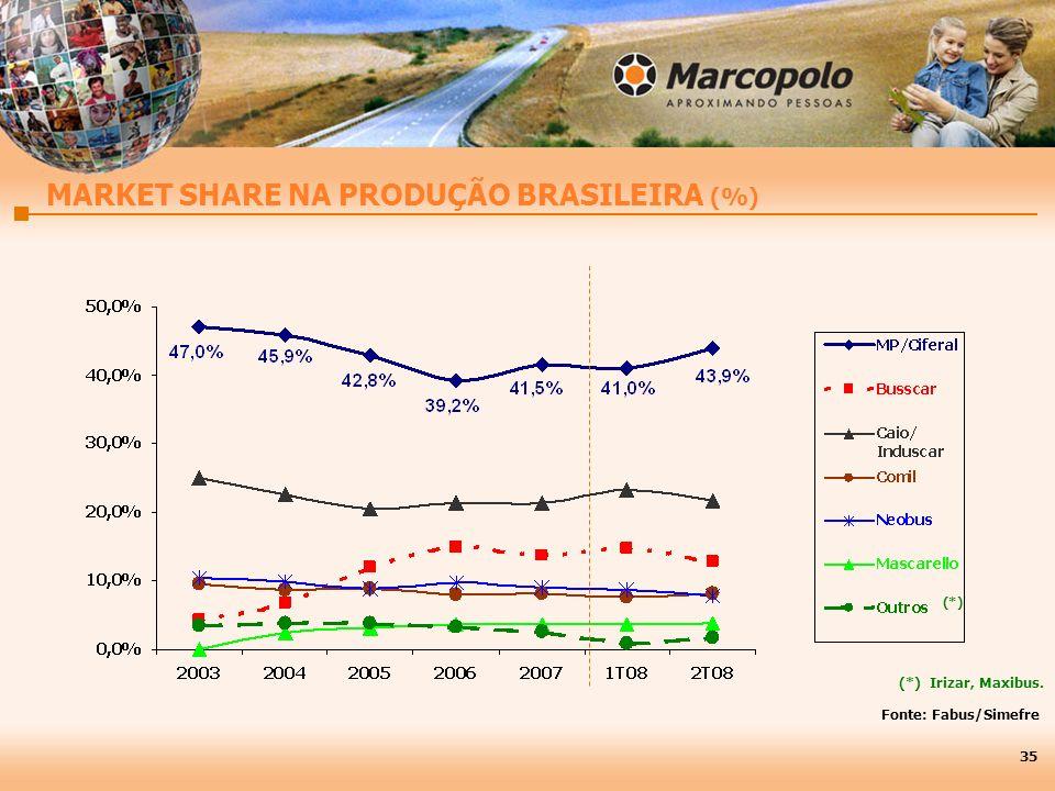 MARKET SHARE NA PRODUÇÃO BRASILEIRA (%)