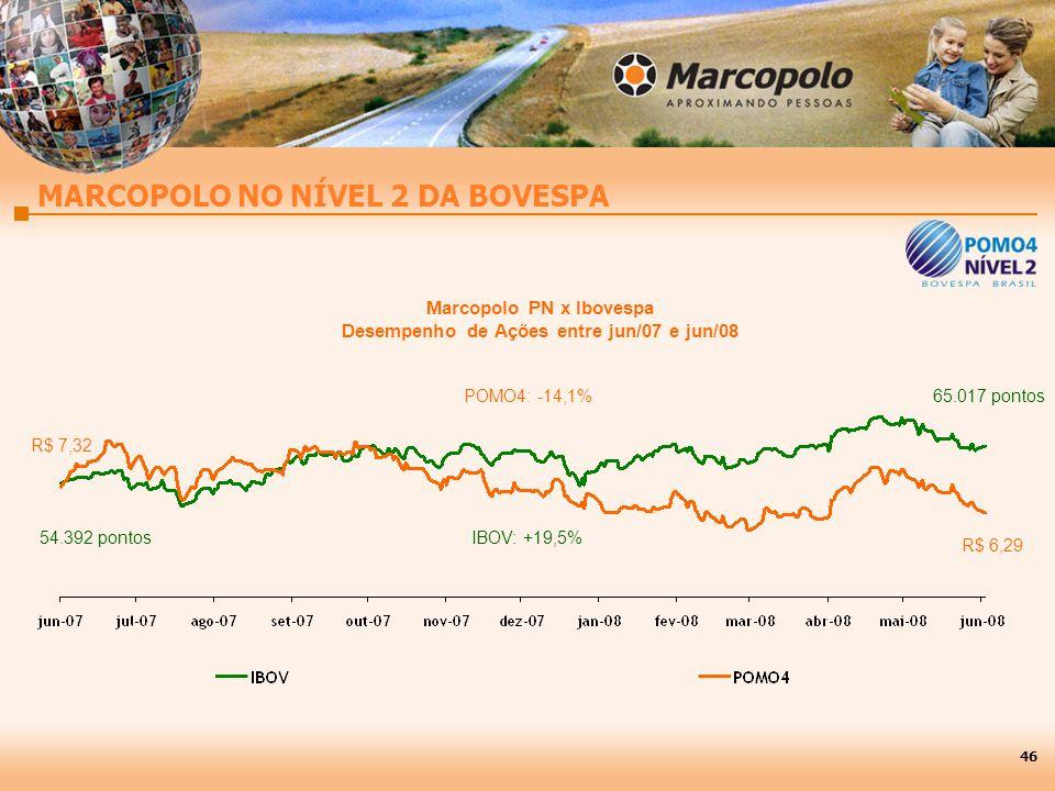 Marcopolo PN x Ibovespa Desempenho de Ações entre jun/07 e jun/08