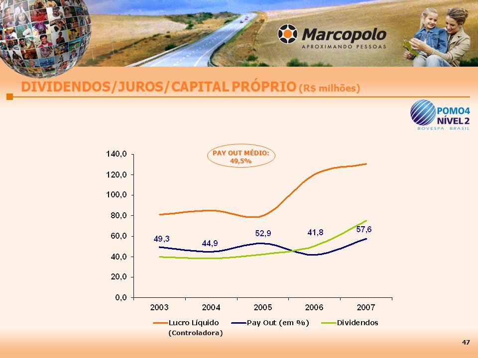 DIVIDENDOS/JUROS/CAPITAL PRÓPRIO (R$ milhões)