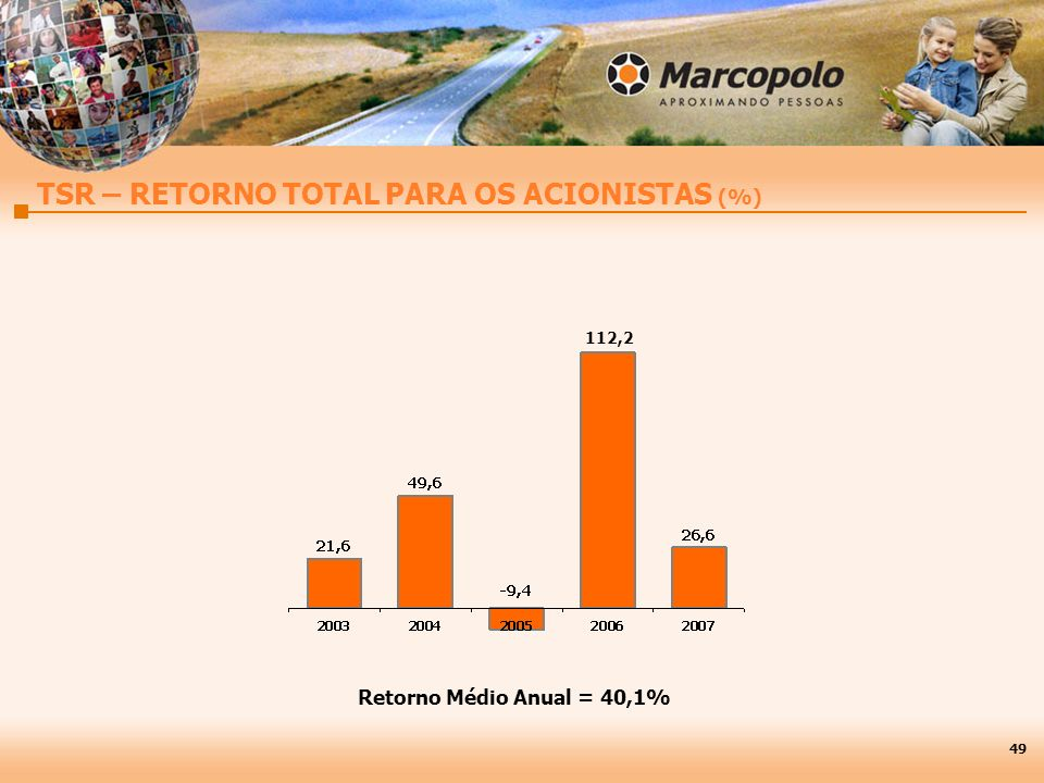 TSR – RETORNO TOTAL PARA OS ACIONISTAS (%)
