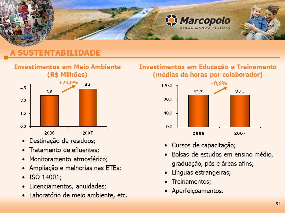 Investimentos em Meio Ambiente (R$ Milhões)