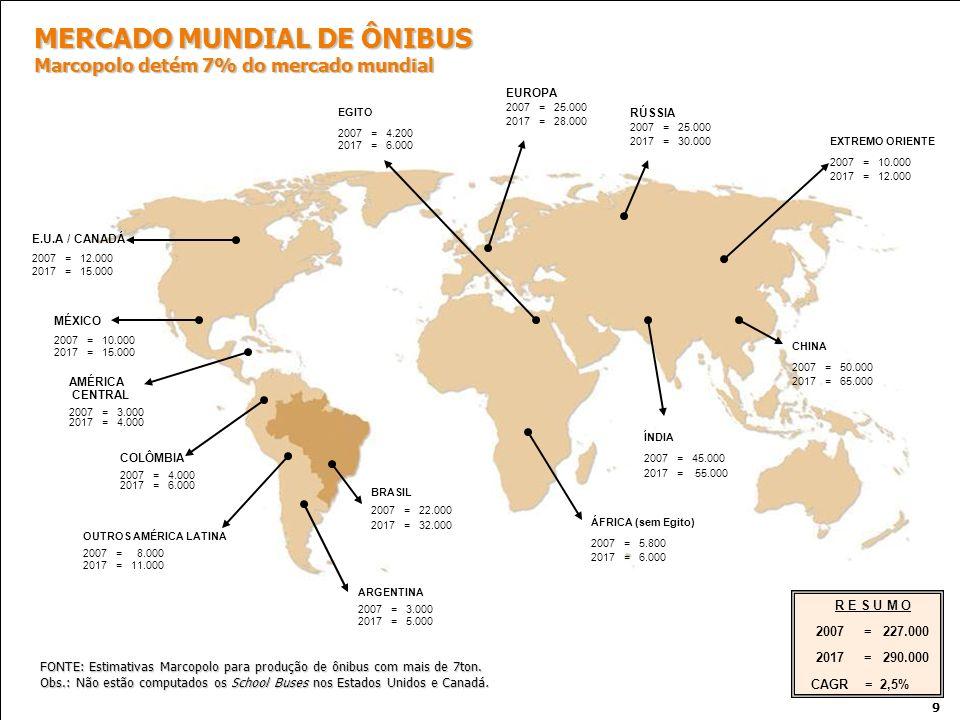 MERCADO MUNDIAL DE ÔNIBUS Marcopolo detém 7% do mercado mundial