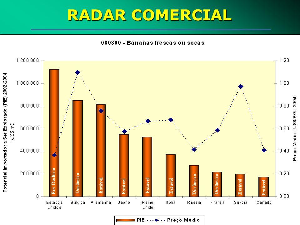RADAR COMERCIAL FABIO MARTINS FARIA MAR/2004