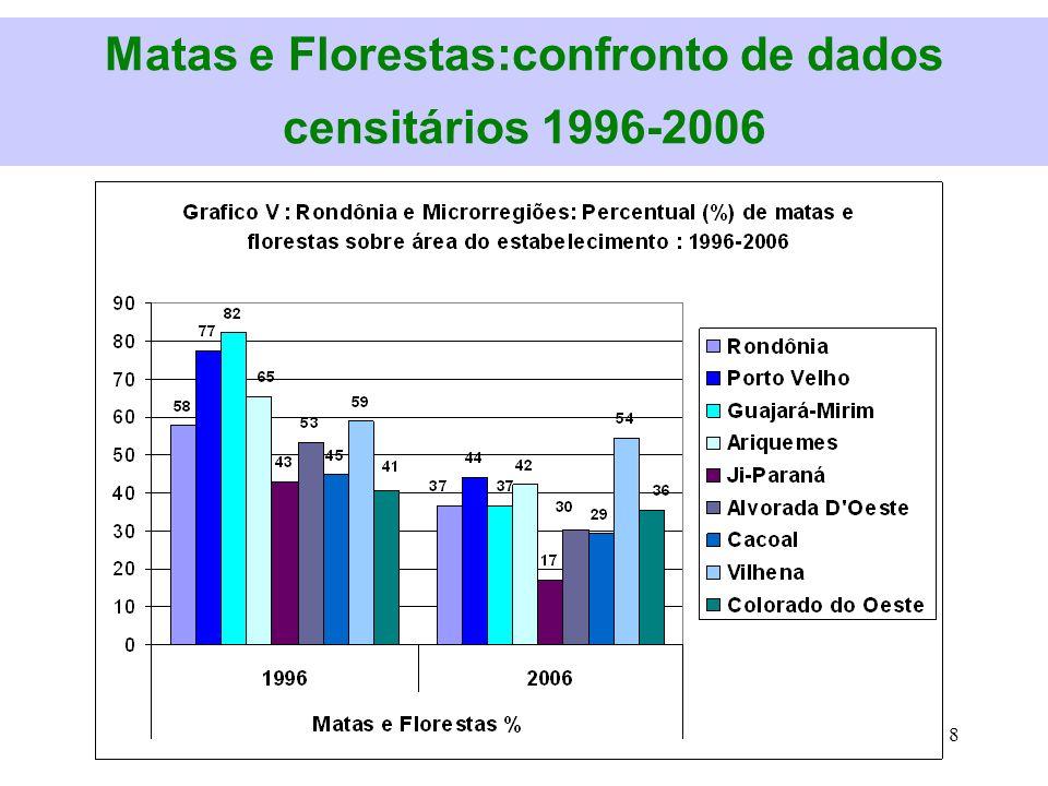 Matas e Florestas:confronto de dados censitários 1996-2006