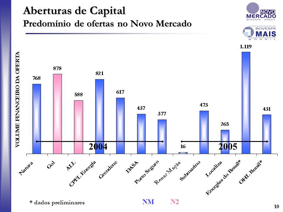 Aberturas de Capital Predomínio de ofertas no Novo Mercado