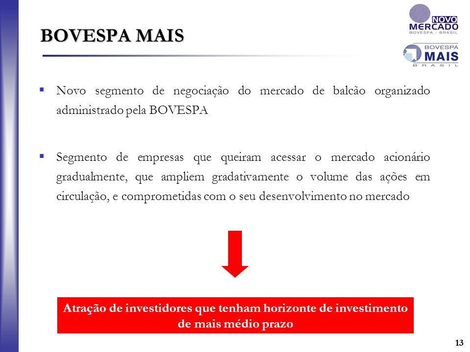 BOVESPA MAIS Novo segmento de negociação do mercado de balcão organizado administrado pela BOVESPA.