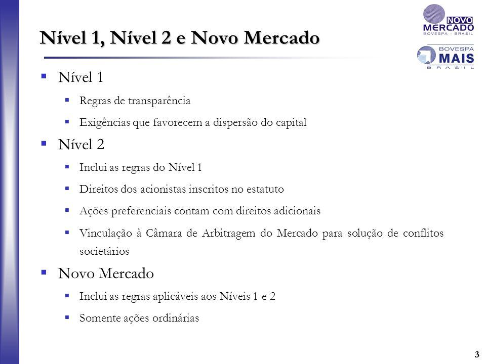 Nível 1, Nível 2 e Novo Mercado