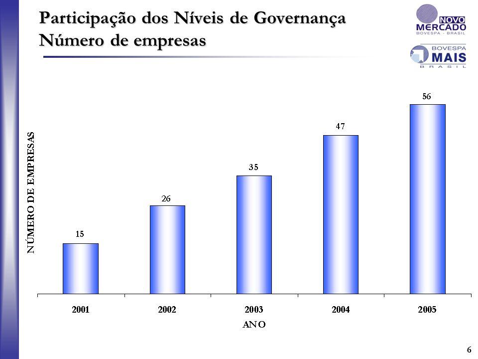 Participação dos Níveis de Governança Número de empresas