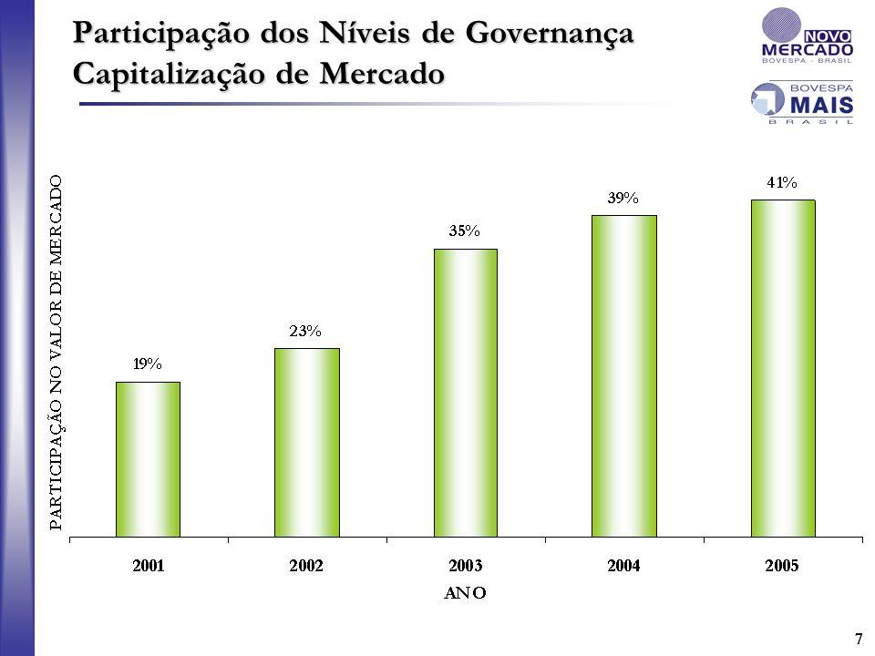 Participação dos Níveis de Governança Capitalização de Mercado