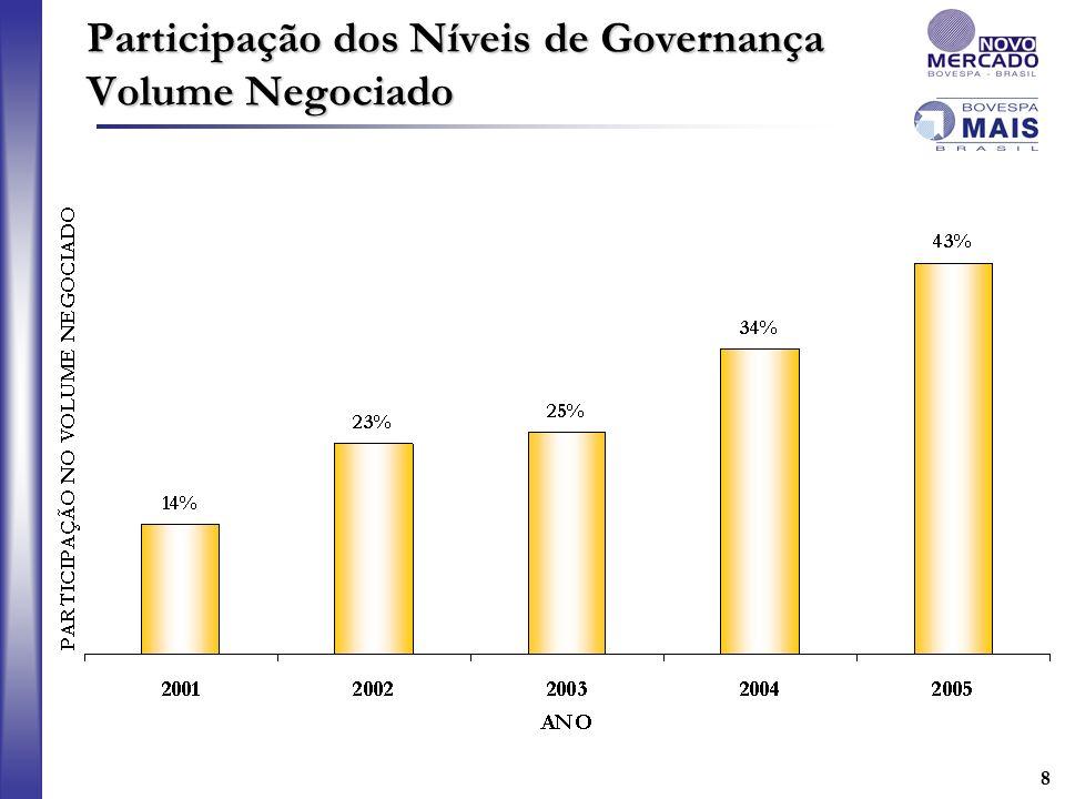 Participação dos Níveis de Governança Volume Negociado