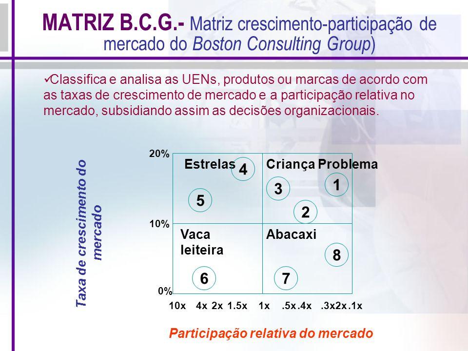 MATRIZ B.C.G.- Matriz crescimento-participação de mercado do Boston Consulting Group)