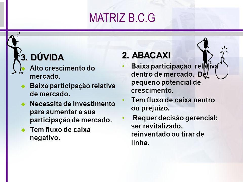 MATRIZ B.C.G 2. ABACAXI 3. DÚVIDA