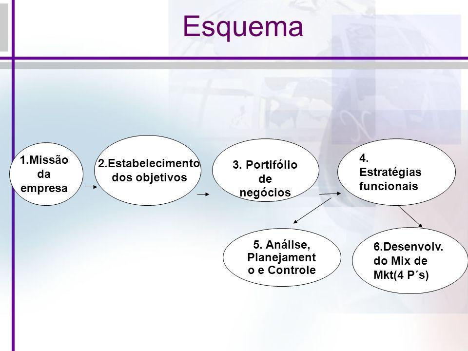 Esquema 3. Portifólio de negócios 4. Estratégias funcionais