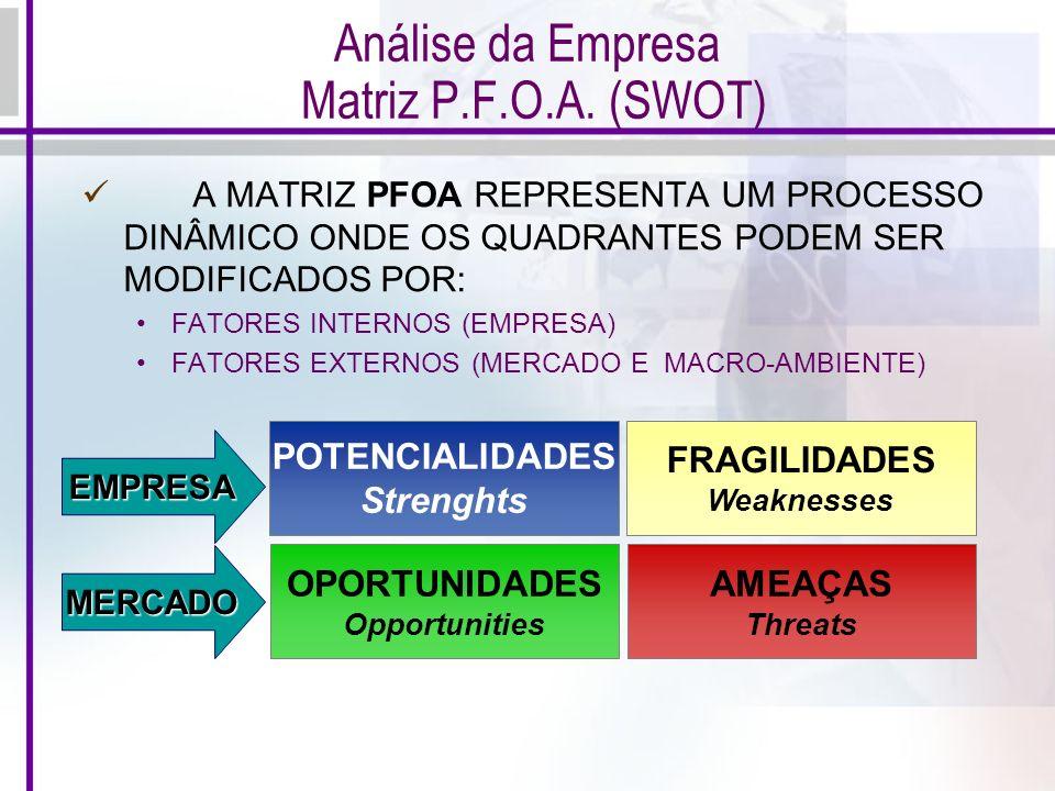 Análise da Empresa Matriz P.F.O.A. (SWOT)