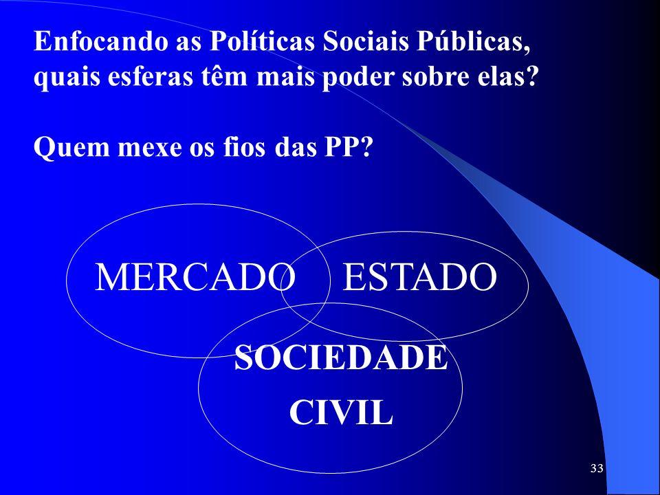 MERCADO ESTADO SOCIEDADE CIVIL