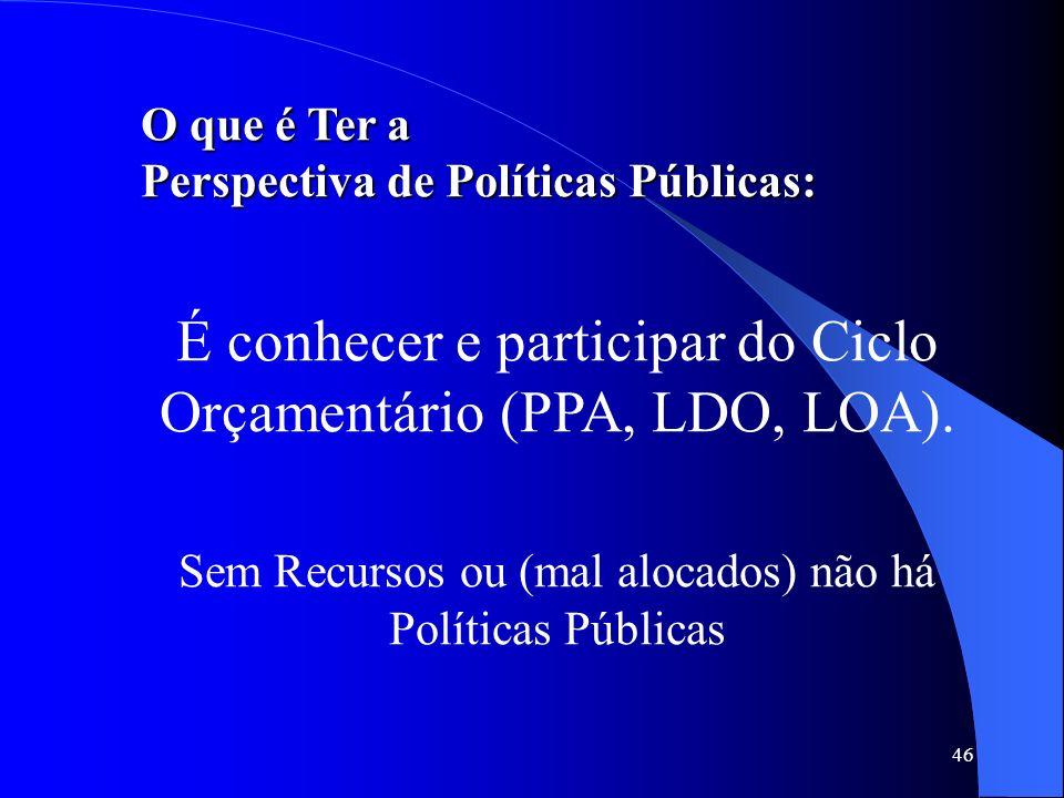 É conhecer e participar do Ciclo Orçamentário (PPA, LDO, LOA).