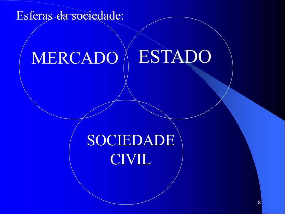Esferas da sociedade: ESTADO MERCADO SOCIEDADE CIVIL