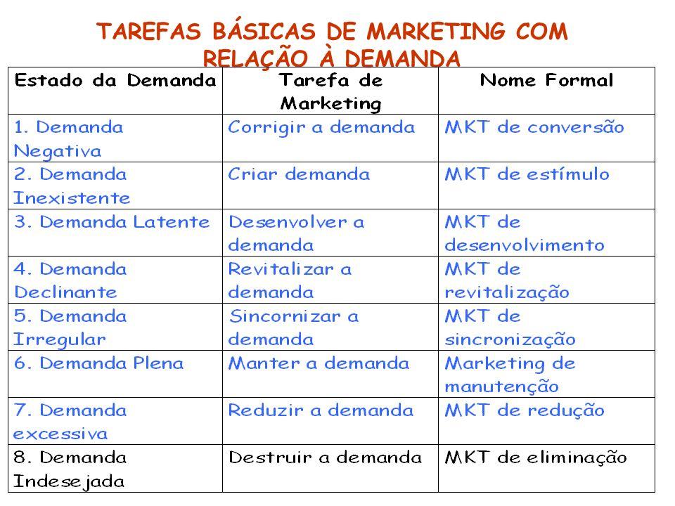 TAREFAS BÁSICAS DE MARKETING COM RELAÇÃO À DEMANDA