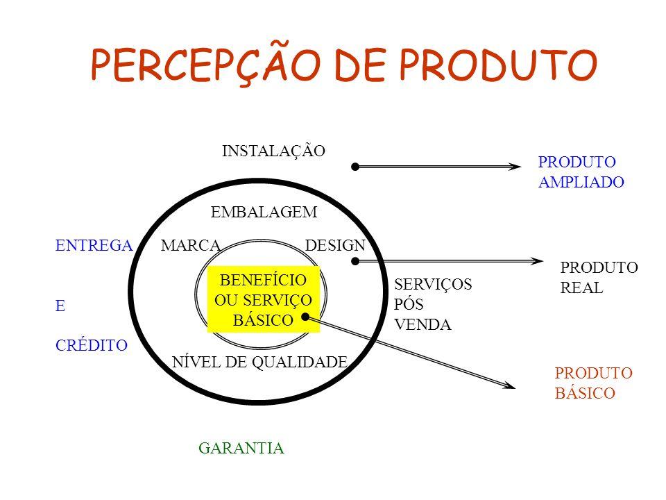 PERCEPÇÃO DE PRODUTO INSTALAÇÃO PRODUTO AMPLIADO EMBALAGEM ENTREGA E