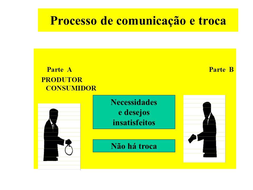 Processo de comunicação e troca