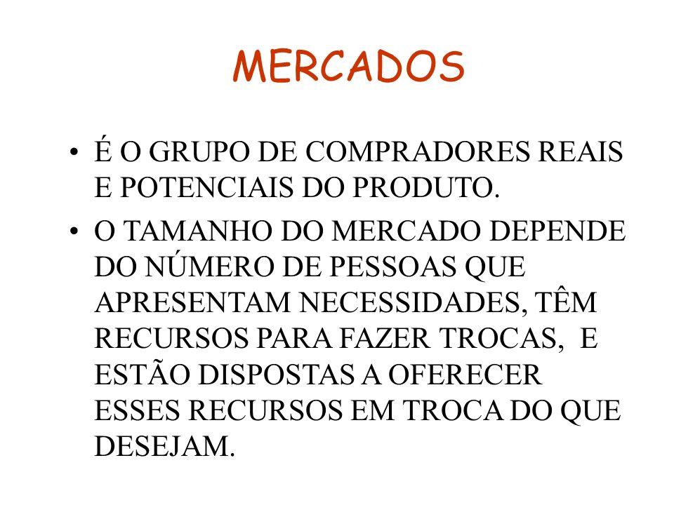 MERCADOS É O GRUPO DE COMPRADORES REAIS E POTENCIAIS DO PRODUTO.