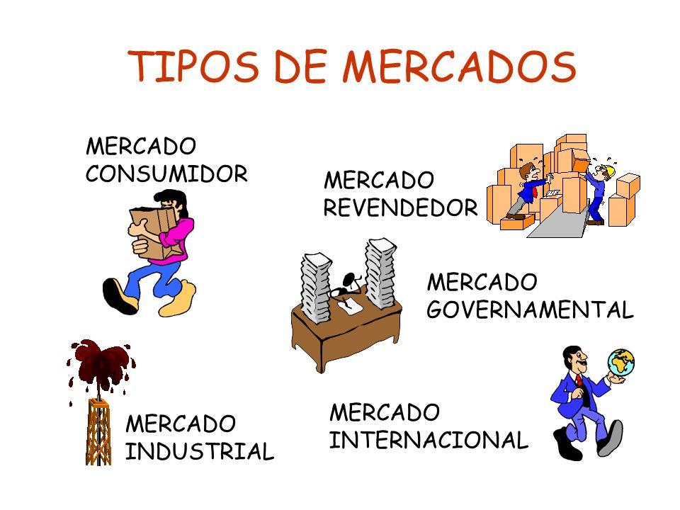 TIPOS DE MERCADOS MERCADO CONSUMIDOR MERCADO REVENDEDOR MERCADO