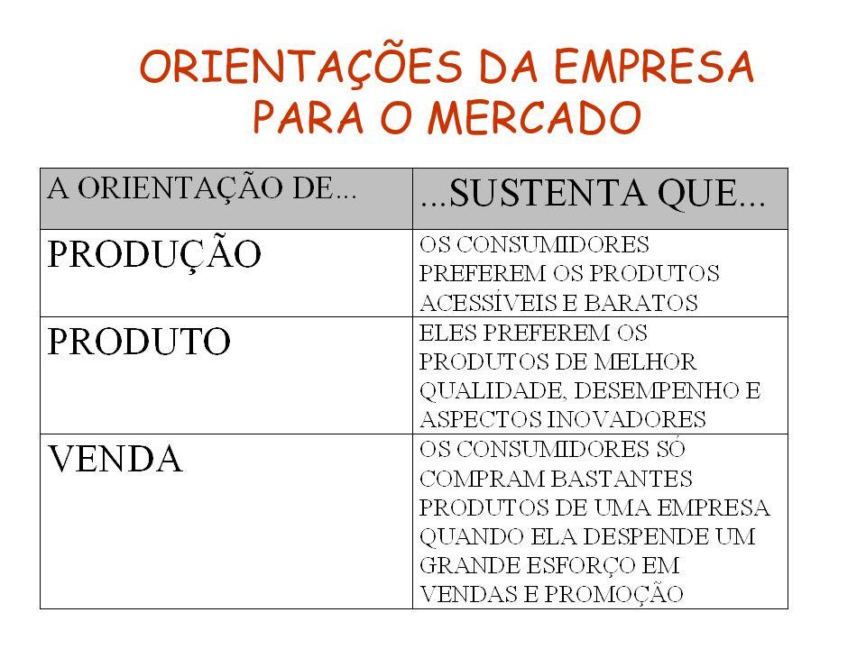 ORIENTAÇÕES DA EMPRESA PARA O MERCADO