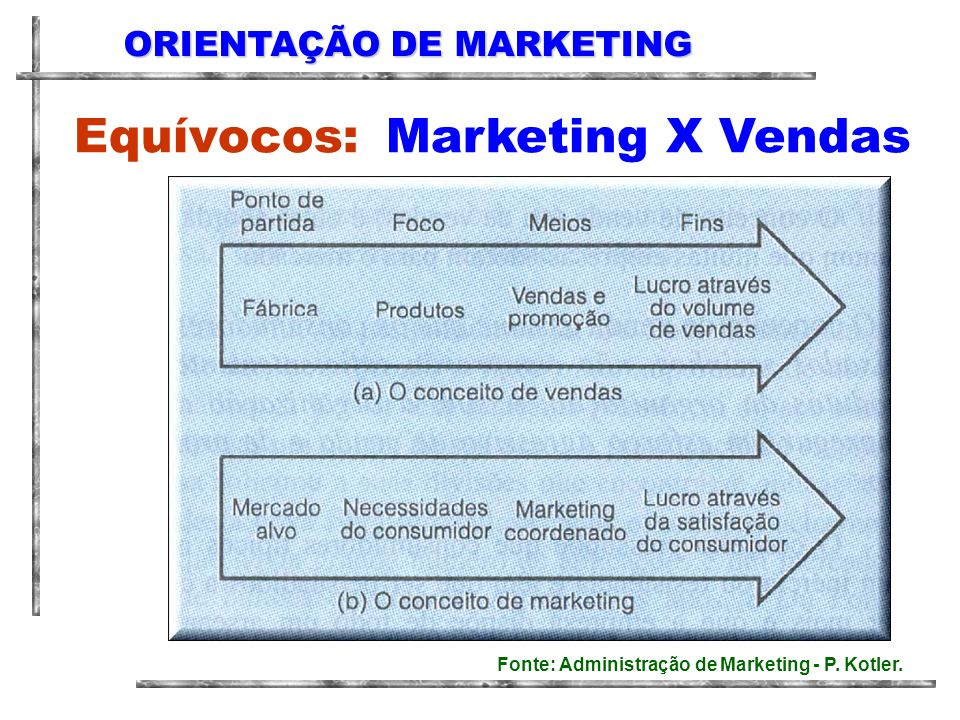 Equívocos: Marketing X Vendas ORIENTAÇÃO DE MARKETING