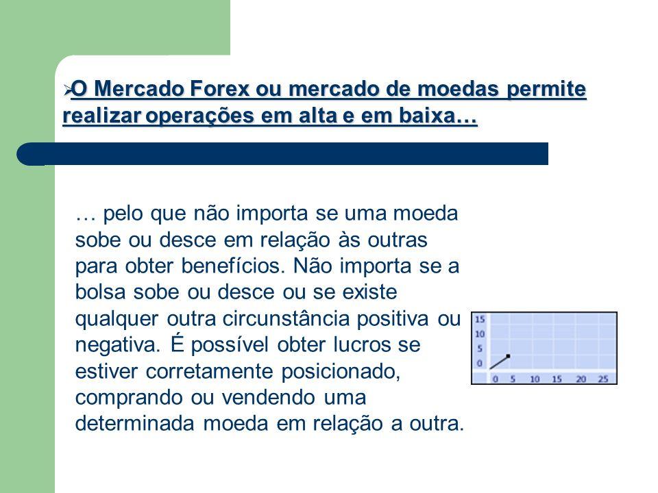 O Mercado Forex ou mercado de moedas permite realizar operações em alta e em baixa…