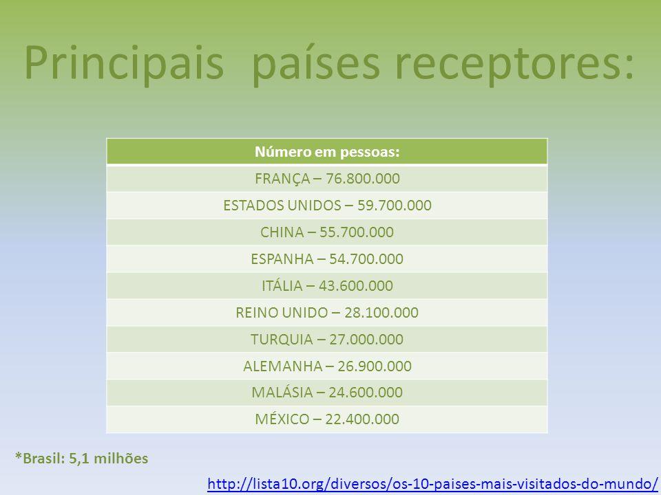 Principais países receptores: