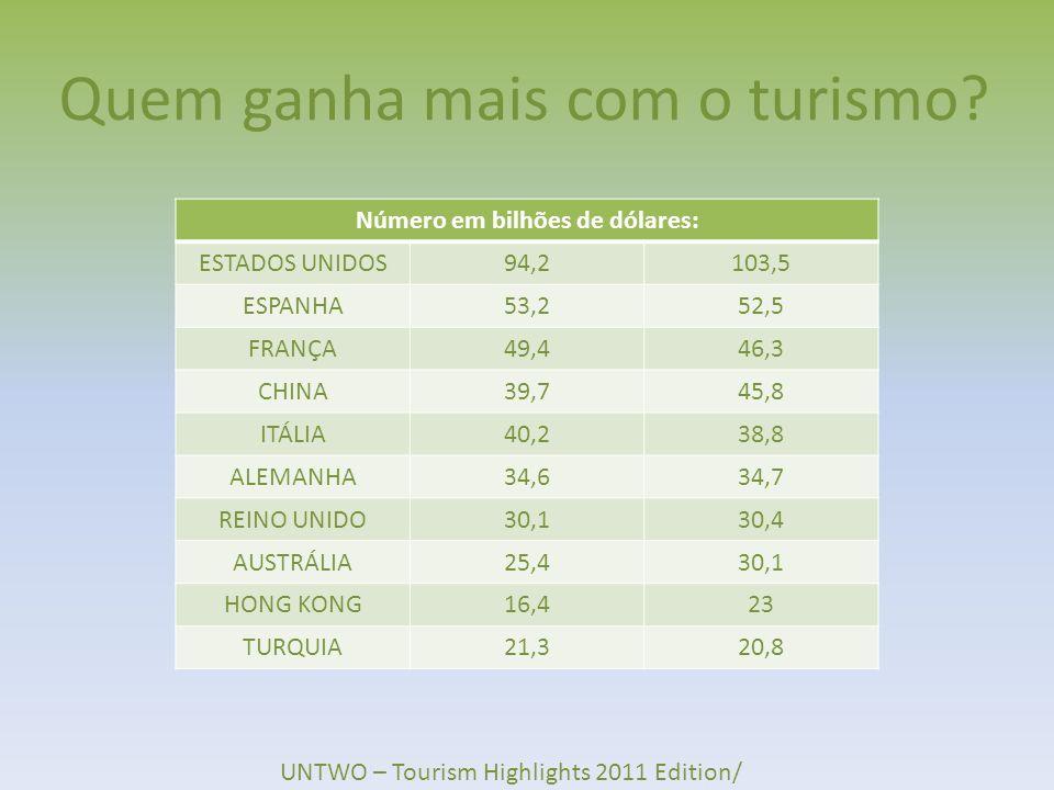 Quem ganha mais com o turismo
