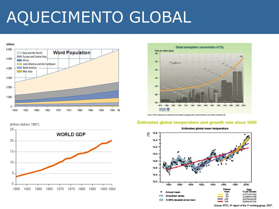 AQUECIMENTO GLOBAL Word Population WORLD GDP