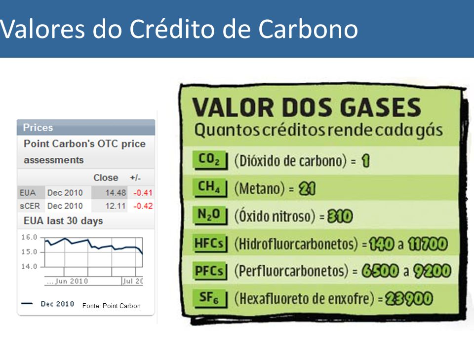 Valores do Crédito de Carbono