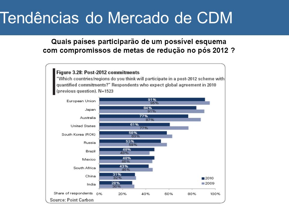 Tendências do Mercado de CDM