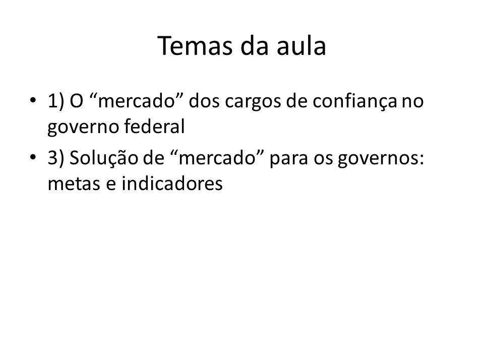 Temas da aula 1) O mercado dos cargos de confiança no governo federal.