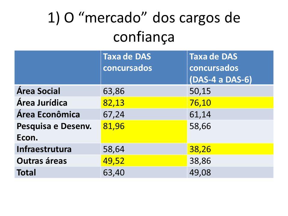 1) O mercado dos cargos de confiança