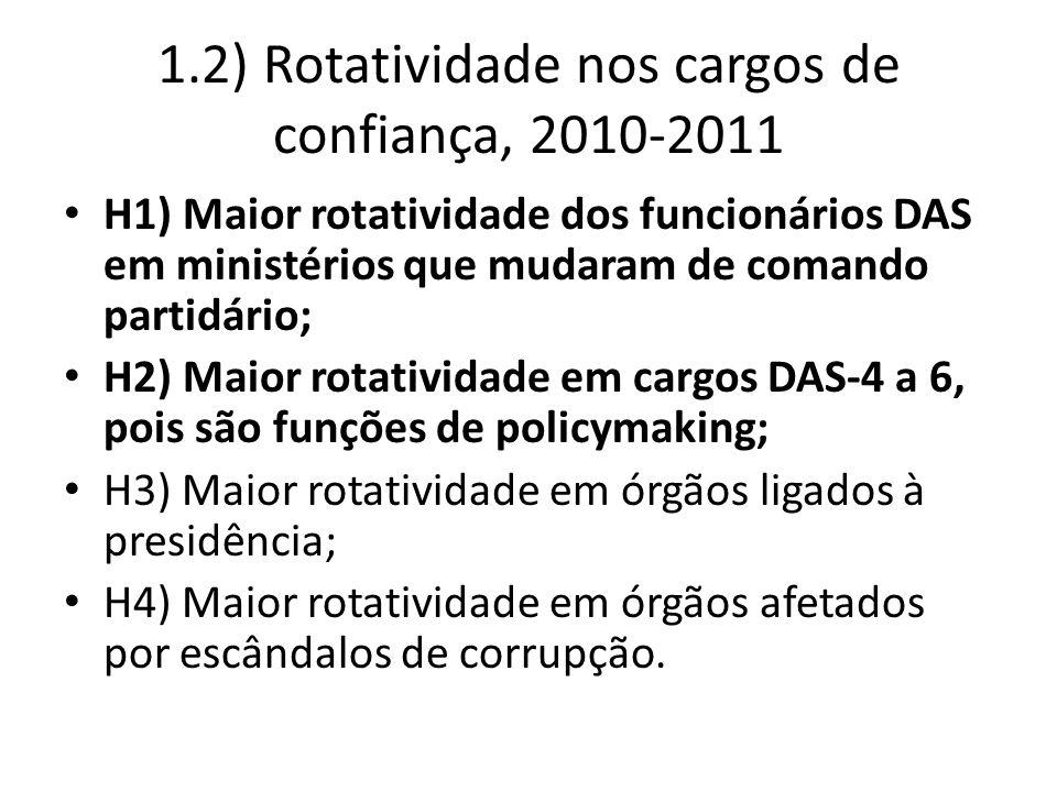 1.2) Rotatividade nos cargos de confiança, 2010-2011