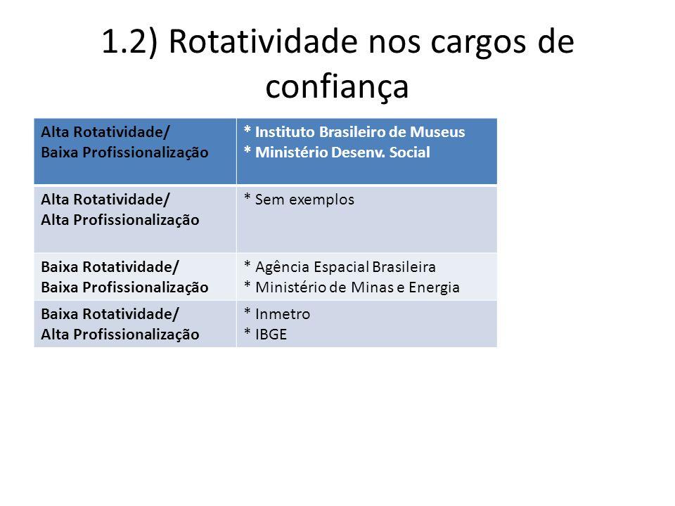 1.2) Rotatividade nos cargos de confiança