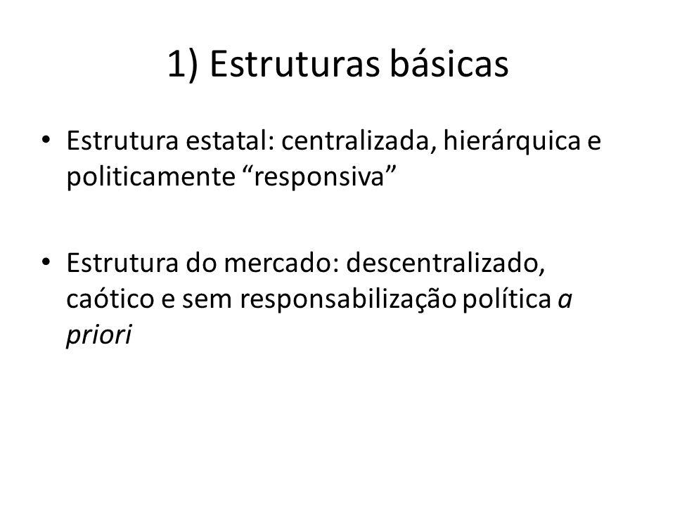 1) Estruturas básicas Estrutura estatal: centralizada, hierárquica e politicamente responsiva
