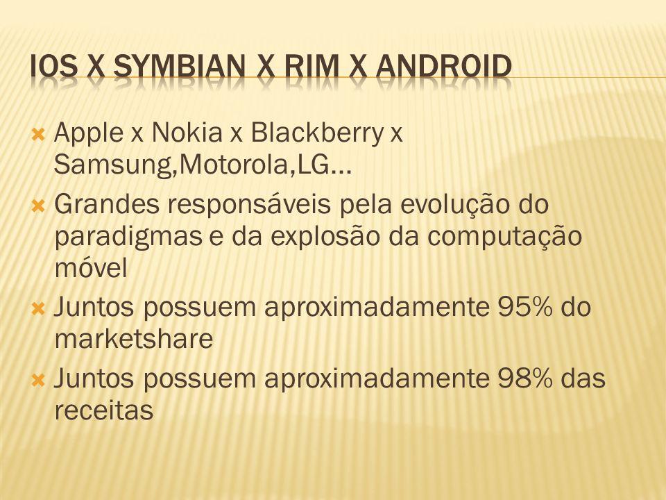 IOS x Symbian x RIM x Android
