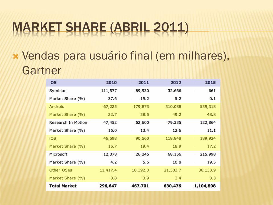 Market share (Abril 2011) Vendas para usuário final (em milhares), Gartner