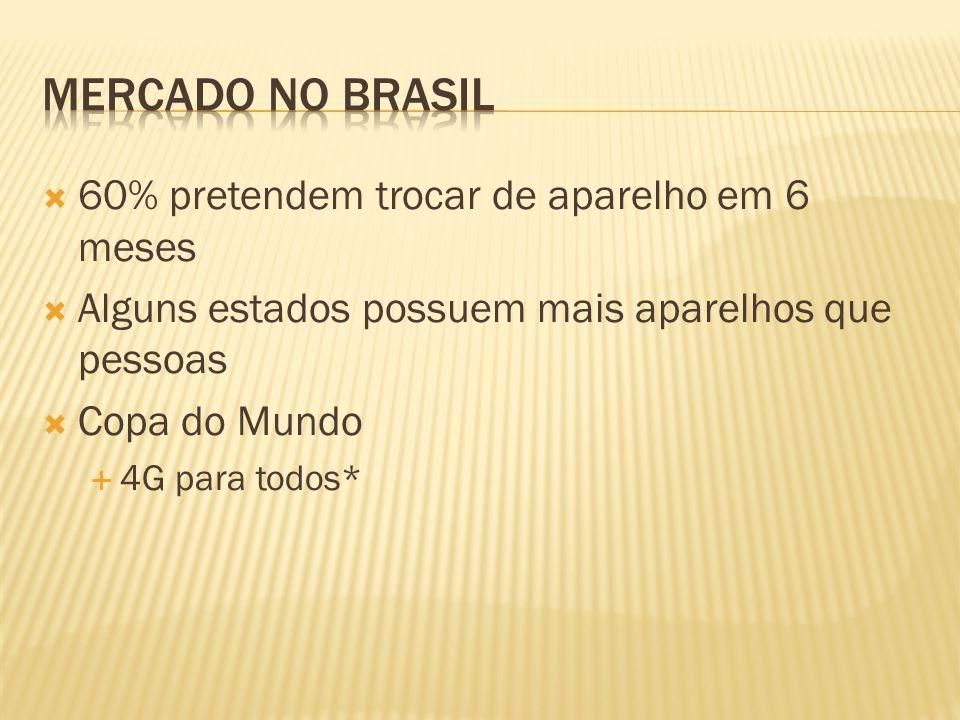 Mercado no Brasil 60% pretendem trocar de aparelho em 6 meses