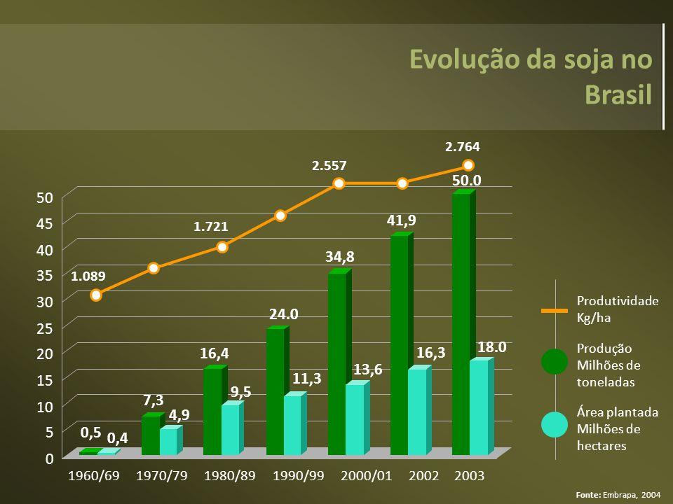 Evolução da soja no Brasil